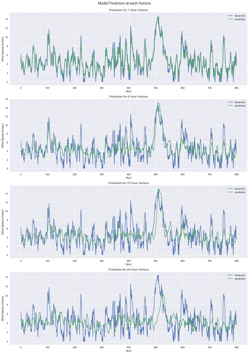Short Term Forecasting using Recurrent Neural Networks